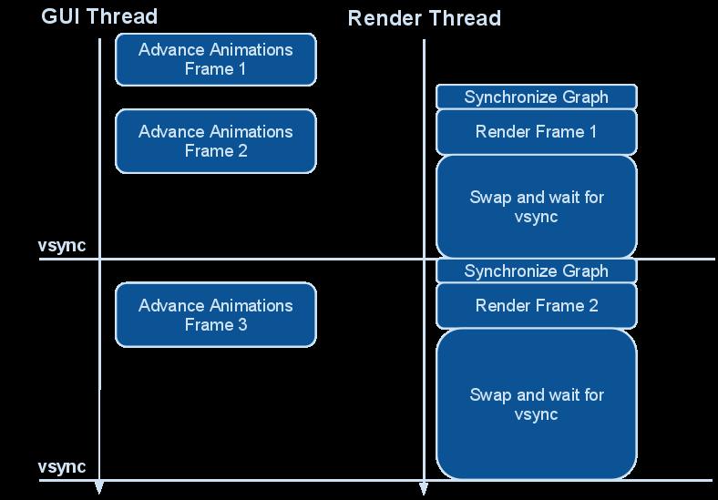 QML Scene Graph en phase finale